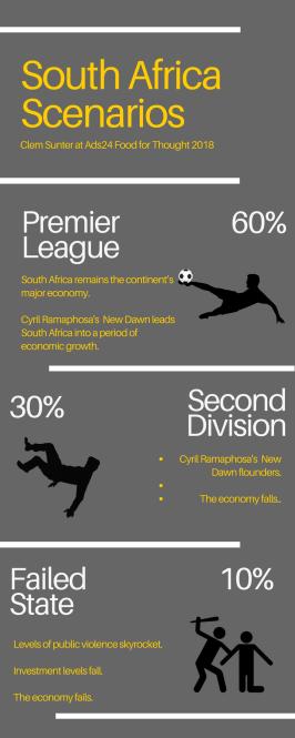 South African scenarios 2018